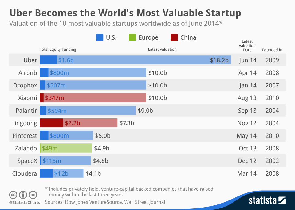 Even at its second latest valuation, Uber was worth more than any of its peers including the fast growing Chinese mobile phone maker Xiaomi which surpassed Lenovo and LG to become the 3rd largest smartphone maker globally