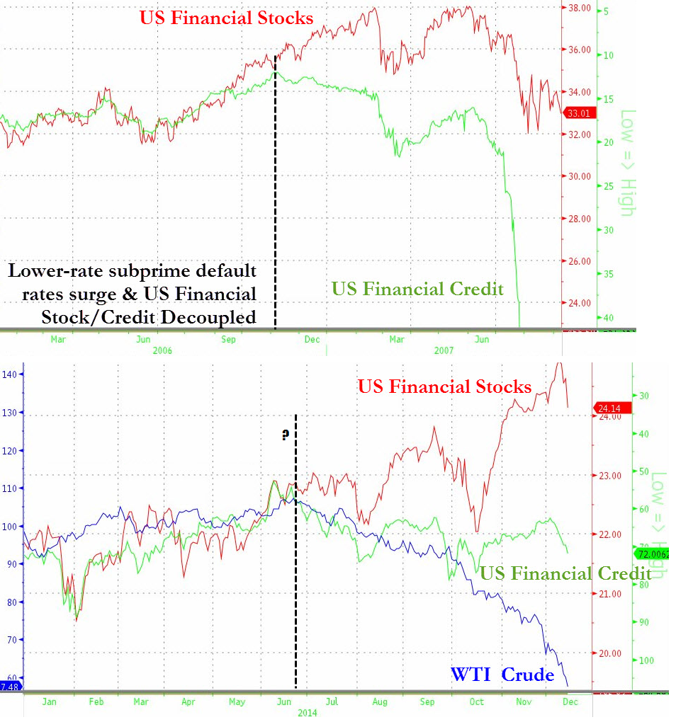 This chart courtesy of ZeroHedge proves how sneaky financial contagion really is. Between oil prices, equity and debt components of financials, they collectively seem to indicate one thing: credit leads, and equities lag. The upper pane illustrates this phenomenon from 2007-2009, the bottom pane leaves us hanging midair pandering to the question of which will be correct
