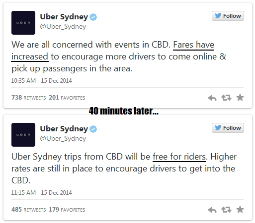 Moments after the hostage crisis started, Uber Sydney tweeted that fares (both minimum and per minute) were increased to lure more Uber drivers to the affect area. A short 40 minutes later, the company does a 180-degree u-turn and round trips on its previous announcement, declaring rides from the affected were free for customers (meaning Uber was sponsoring its users by footing their fares passengers would otherwise have incurred) . Damage on the company's image was however, already done