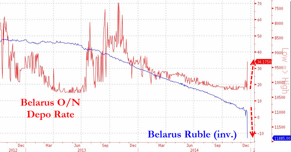 The constantly depreciating Belarusian ruble has until very recently seen a hyperinflationary meltdown against almost all FX. Belarus has seen its nasty share of interest rate volatility in the past 2 years but they were not linked to a currency crisis as is the current episode. The explosive weakness of the ruble implies that interbank rates could rise much higher and stay high for an extended period