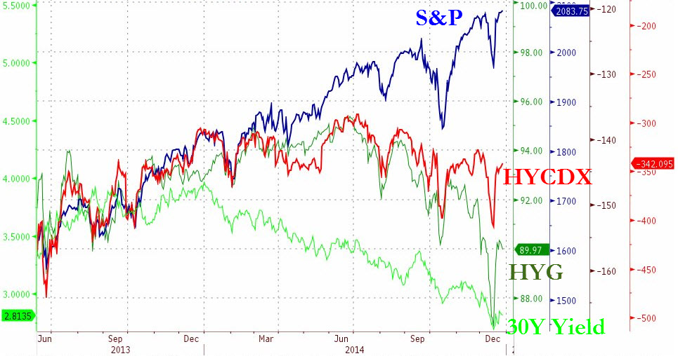 This chart courtesy of ZeroHedge illustrates how divergent key US risk markets have been over the course of this year. Equities remain the best performer while HY has failed consecutively to break to new highs. The toughest question to square remains the outperformance of the long bond, as the logical assumption that treasuries should be offered as risk is bid doesn't seem to hold up here
