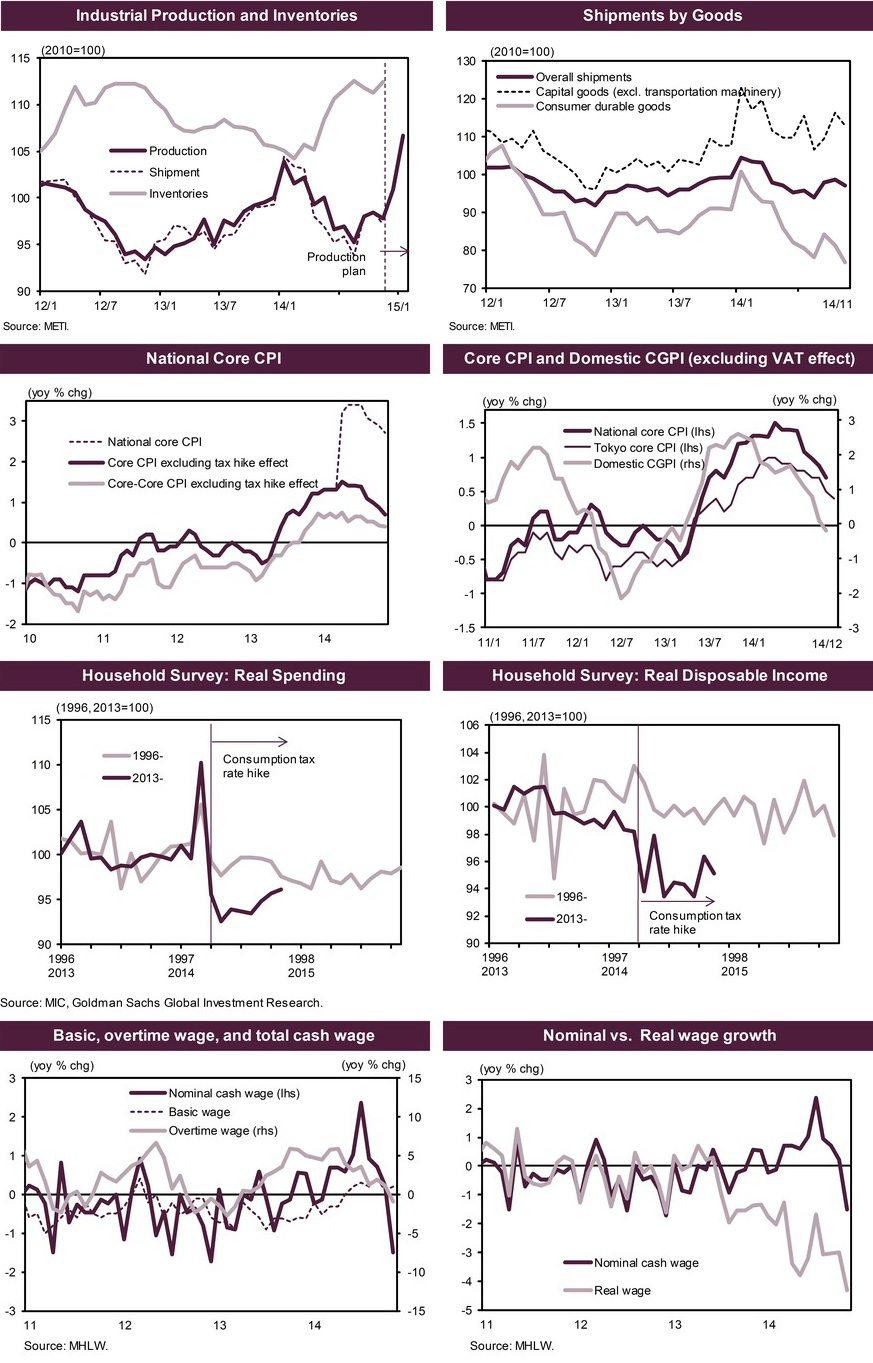 The distortion caused by the consumer tax increase in January is apparent. Adjusting for these distortions, almost all of Japan's relevant economic indicators have not been better of, chief of which is the slump in real wages which was the worst drop in 16 years