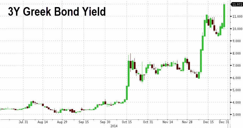 Yields on 3-year GGBs have soared since angst over parliamentary elections surfaced early October. Yields breached 12% earlier in trading today, indicating a significant resurgence in default risk