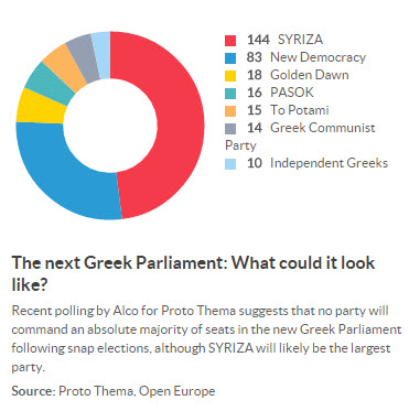 "The anti-EU Syriza party is forecast to win the most seats in parliament but even so no party is widely expected to secure a majority foothold.  Markets are reeling from fears that if Syriza manages to form a major part of the new Greek government, friction between Brussels and Athens will send sparks flying and ultimately result in Greece exiting the EU; what is known as ""Grexit"", as short for ""Greek Exit"""