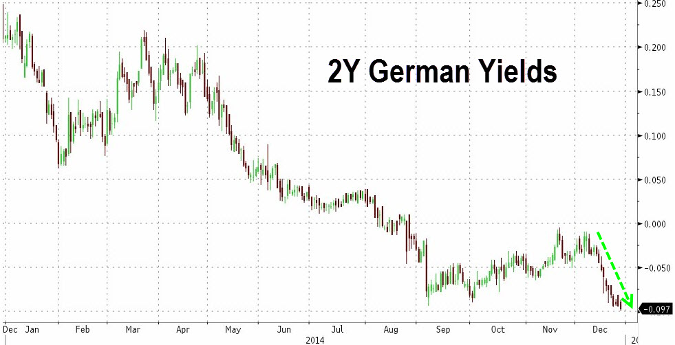 The flight to safety within Europe has had profound effects on financial asset prices as illustrated by  negative yields on short dated German Bobls  (2-year note in this case). This essentially means  creditors are paying interest to the German treasury while extending it credit