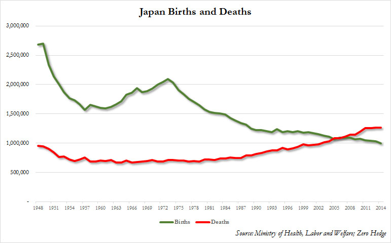 "As seen from this chart courtesy of ZeroHedge, the so called demographic ""death cross"" in Japan happen at the end of 2005. Even with advancements in healthcare and increasing life expectancies, more Japanese are dying as each year passes, simple because of its population skew towards older aged people"
