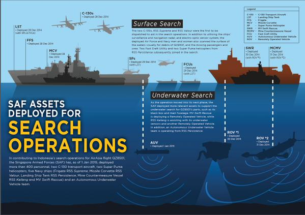 Singapore's RSS Kallang has arrived at the search area and will focus on underwater search operations, says MINDEF. Here's a look at the SAF assets deployed for the search