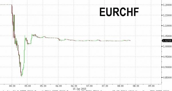 "The EURCHF currency pair in 5-minute resolution. EURCHF was trading almost exactly at 1.2, the SNB mandated ""floor"". After the initial news from the SNB that this floor was no more, prices literally gaped (for non-traders, gaps are the pinnacle of ultra momentum). This wasn't a 50 pip gap, it was somewhere in the leagues of  3000 pips (roughly 25%) in milliseconds , Within minutes, prices had printed a low south of 0.75 from the 1.2 tape, a move exceeding  4500 pips (roughly 38%) , Nothing in the financial markets ever moves more than 10% in minutes. This should give you the sheer immensity of this event moments thereafter the EURCHF pair crashed to less then 0.75,  marginalizing out virtually every single long   EURCHF position  ,  before finally rebounding to a level just above 1.00, which is where it was trading just before the SNB instituted the currency floor over three years ago. Suave move, as they say"