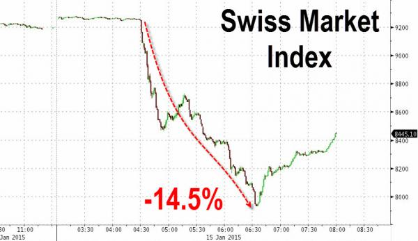 Swiss equities have taken their heaviest beating in a long while as corporations generally lambast the SNB's actions to remove the floor. The luxury sector is a major export component of the Swiss economy, and a stronger CHF will surely eat into profitability in this sense