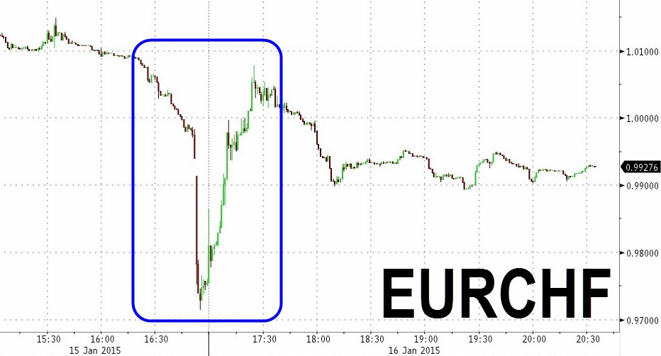 The day after a historic event. EURCHF a now trades around parity, after wrecking much more trading houses by spiking to as low as 0.75 minutes after the SNB's announcement