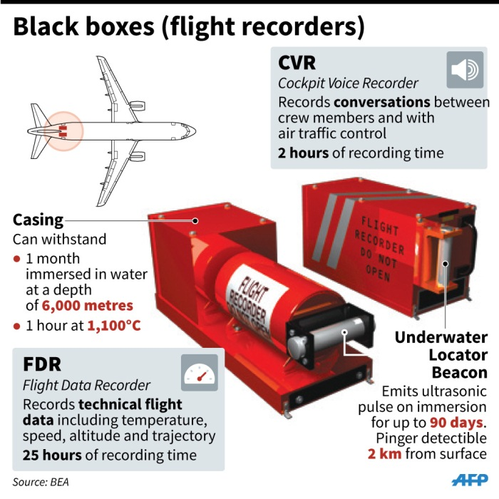 QZ8501's cockpit voice recorder has been found – a day after the flight data recorder was retrieved – and is now on an Indonesian navy ship, according to Indonesia's Transport Minister. The cockpit voice recorder - part of a plane's black box - records communications between the pilot and his co-pilot, crew and air traffic control