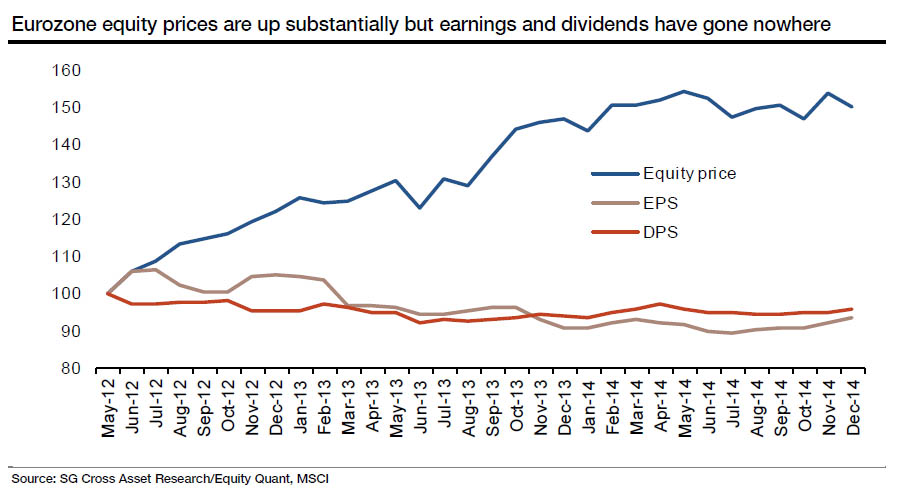 The strong performance of European equities has not been due to improvements in either earnings per share (EPS) or dividends per share (DPS). In 'normal' markets, positive performance in the stock market is usually underscored by improving earnings or yields. This is not the case for European equities; their raging ebullience has solely been due to multiple expansion and nothing more. Another term for risk taking