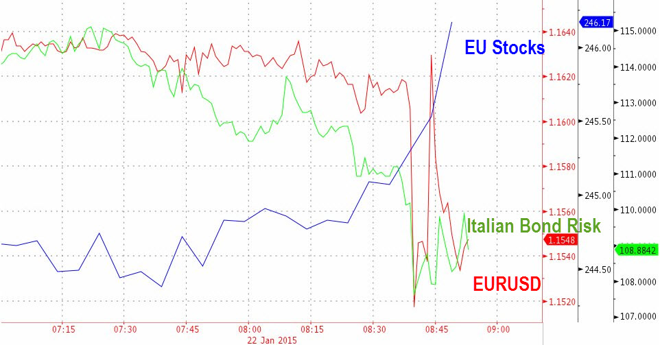 In the immediacy of the ECB's QE announcement, European equities and peripheral spreads benefits while the Euro whipsawed before breaking under 1.5. Generally positive for European markets