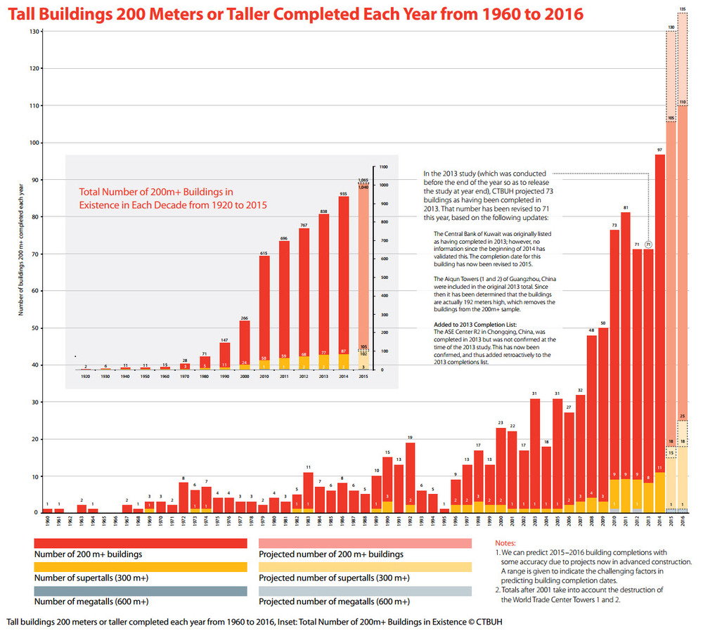 This infographic tracking the number of new skyscrapers in existence and completed each year proves our point on how global growth is not stalling, but is in actual fact on route to accelerating even further; fueled by the renaissance in the East and the years of pump priming by major central banks. The smaller pane on the right shows the number of skyscrapers (200m and above) in existence: 615 (2010), 696 (20110, 767 (2012), 838 (2013), 935 (2014), 1,040 (expected 2015). The trend is unequivocally up, and there is little contest to this.  The number of of skyscrapers completed each year since the nadir of 2007 has been accelerating; meaning the pace of completions and projects in backlog has also been increasing. Completions are increasing each year and at a faster pace every single time. If sentiment and global growth was indeed in the quagmire talking heads portend them to be, the facts clearly do not support those claims. 2014 saw a massive surge in completions, 97 new skyscrapers vs. 71 in 2013; 11 300m+ buildings vs. 8 in 2013. Nothing but impressive