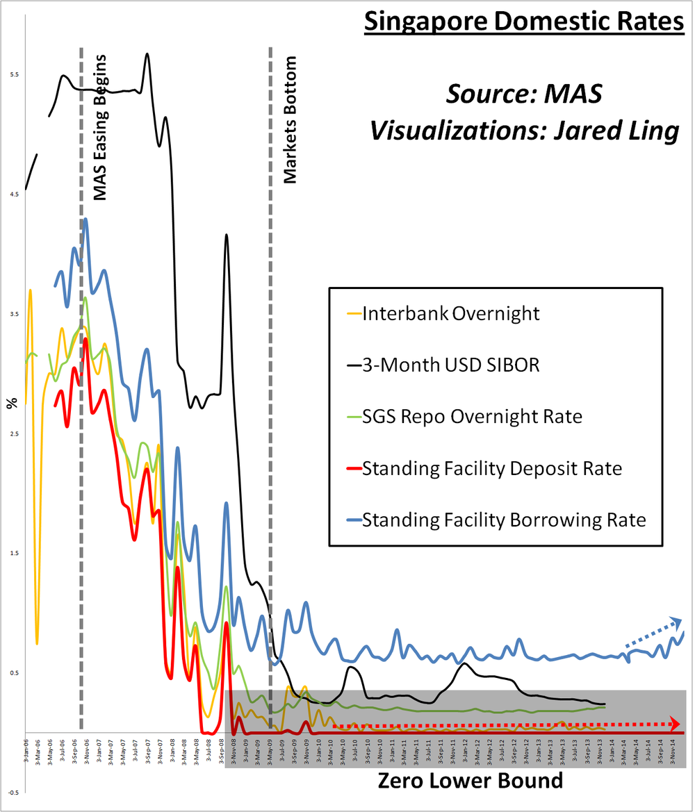 We have complied a set of key interest rates of the Singapore money market.  Note that the SF deposit rate has been at 0bp since 2010, and that the spread between the MAS's marginal lending facility and the corresponding deposit rate has never been wider since the latter hit the zero lower bound . Other cash rates remain suppressed but we note that shorter tenured SIBOR has spiked on yesterday's news of SGD easing. Collateral rates (not shown here) remain low. This is proof that Singapore markets are safe havens   MAS starting easing monetary policy back in September 2006 , way before global financial markets reached their various stratospheric zeniths and before the American sub-prime credit bubble popped spilling toxicity everywhere.  The MAS's benchmark rate hit the zero bound in November 2008 , just 2 years after interest rates started falling across the board, and mere months before global markets bottomed in May 2009. Sublime!