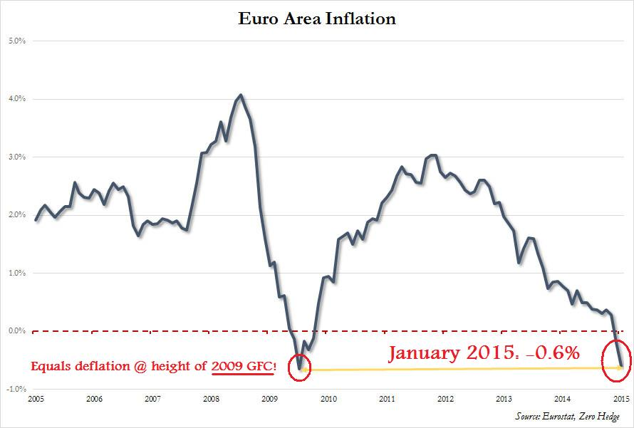 "If 2014 December's -0.2% deflation wasn't bad enough,  January's -0.6% preliminary figure  should send chills down anyone's spine. This is the  worst reading ever  for the Eurozone, equaling that of the Great Financial Crisis of 2009; begging the question "" how much lower can it go? """