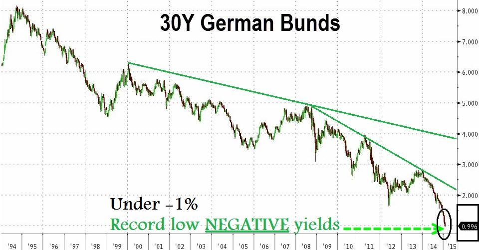 Not all bonds are made equal. German Bunds have benefited extensively from the ECB's NIRP and EAPP, even as the DAX 30 index of German stocks trot to its own record highs. 30-year Bunds have never fared better in all of history -  creditors now pay the Bundestag 1% to lend it money for 30 years