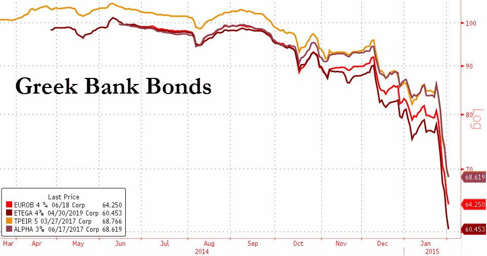 """Bonds of the 3 largest Greek banks have collapsed in prices as yields surge to highs not seen since the height of the 2010 European sovereign debt crisis. Default risk, as indicated by CDS spreads on bank debt, have likewise spiked on renewed """"Grexit"""" fears and a tyrant Government which threatens to put the nations on the verge of isolation"""