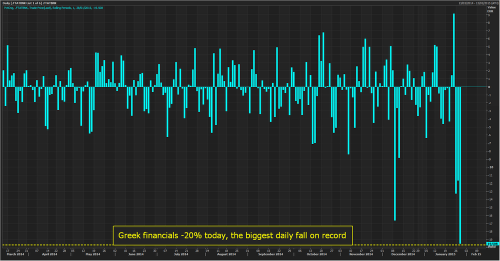The collective decline in the financial sector in the Athens Stock Exchange Index was in excess of 20% as Greek banks were hit with the largest single-day loss on record after Tsipras and his party secured a majority in the Greek parliament and was subsequently sworn in. Fears of bank runs and capital controls started to propagate early into that episode. Apparently, markets were unprepared for such a scenario. Capital flight continues as we type