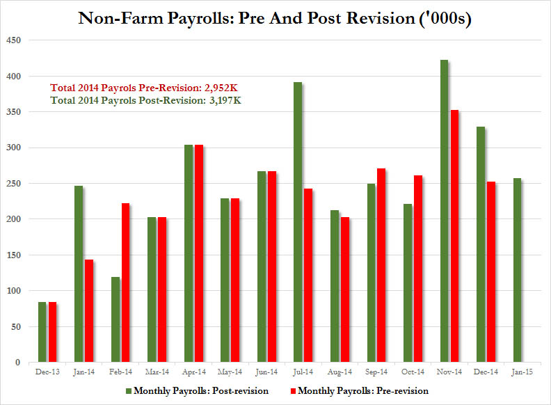 """Looking at revisions to the jobs figures in 2014, January and July were the largest months in terms of positive revisions. January's upward revision was perhaps due to the overly conservative estimates given the adverse effects the so called """"Polar Vortex"""" had on economic activity early in 2014. November's revised figure of 353K jobs stands as the second largest ever in the 21st century!"""