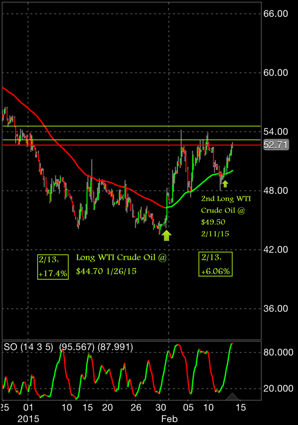 The latest pullback in prices has given us an opportunity to establish a second leg to our complex on crude oil