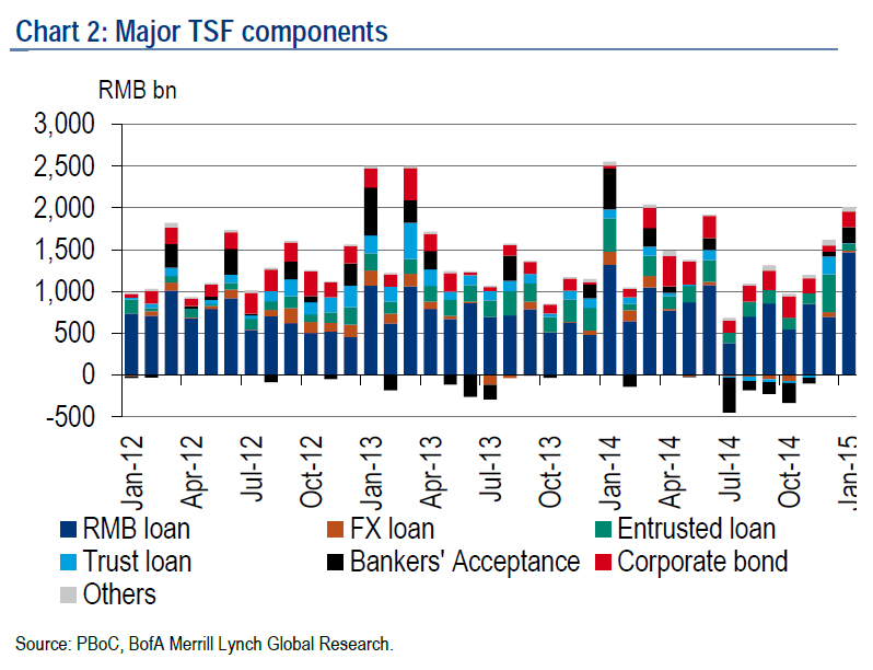 China Social Financing : State and social financing make up an almost disproportionately huge part of the Chinese banking system. The shadow banking conduits that run in parallel to the much more transparent deposit-loan based system is largely sponsored by the government itself. This chart handily proves the point. Note that in January this year, local currency loans from the state (government) was essentially the highest since 2012 in terms of aggregate amount and as a percentage. The other components such as trusts loans and corporate debt only make up a minute sum of some RMB2trn in shadow credit. Foreign currency loans have never been even been on the radar as the foreign capital restrictions are still imposed as they have before. It seems China has a long way to go in liberalizing its economy...