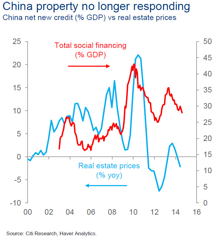 "China Property Prices : The housing and real estate bubble in China easily dwarfs that of the US's sub-prime mortgage malfeasance in which peaked 2006-2007. It seems that even though the country and its Politburo has managed to avert a so called ""hard landing"", the pain is far from over. This chart shows the national home price index declining into the first month of 2015, after staging a rebound in 2012 and 2013. As China's economy continues to expand in nominal terms, the aggregate scale of social financing has not kept up - a positive sign of success under President Xi's leadership; structural reforms and the likes"
