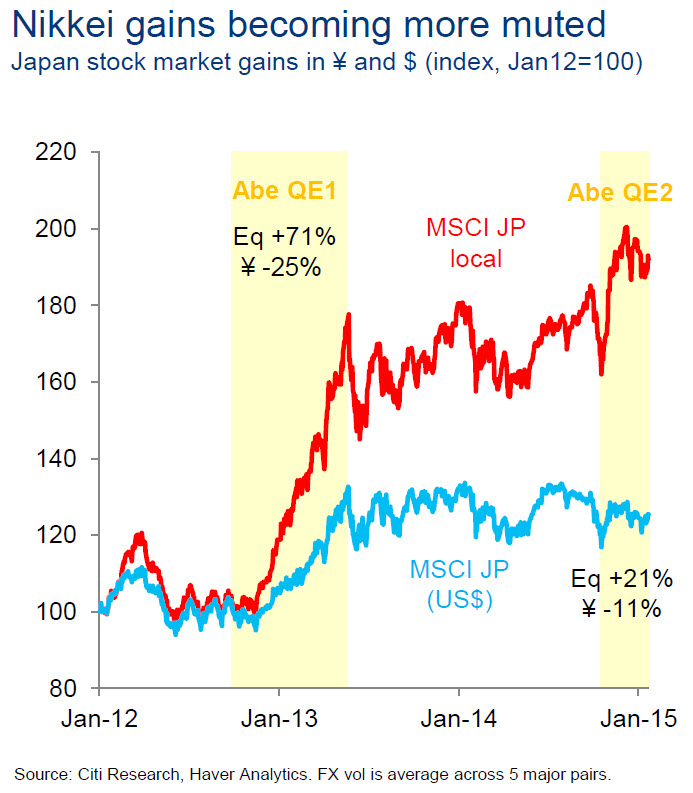BoJ QE Loosing Efficacy : This chart is another example of how the BoJ's second round of QE has lost much of its effectiveness in placating the financial markets compared to its first bout of asset purchases. Even in Dollar terms, Japanese equities rallied in excess of 30% during the first round of QE. In the same light, equities were almost unchanged during the current round of QE. A stark sign the market has lost hope