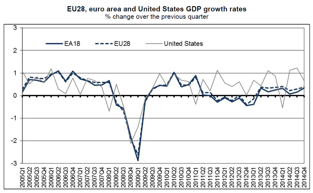 "Europe's Unexpected Improvement : Europe surprised the markets on Friday when figures showed that the Eurozone grew by 0.3% sequentially in 4Q14, on expectations of a 0.2% figure, marginally higher than 3Q14's 0.2%. Annualized, the Eurozone economy as a whole grew by 1.4% in 2014, compared to the 2.6% growth seen in the US. 4Q14's growth was the best in the whole of 2014. However, once broken down into its 18 individual economies, one country stands out - Germany, again. Germany's economy grew 0.7%, much above estimates of 0.3% and the 0.1% seen in the previous quarter. The statistical office has not released a detailed breakdown of the different components yet, but suggested that strong private consumption and investment spending were the main drivers of growth in 4Q14. Exports ""increased again significantly"". However, imports rose, according to the statistical office, ""at a similar rate"", implying a neutral contribution from net trade in 4Q14. German GDP figures tend to show a higher volatility than GDP figures in other big Euro area countries (the relative big size of the industrial sector is probably one factor behind this volatility). Hence, we caution against taking this GDP figure at face value. What the figures nonetheless suggest, and what is consistent with the rise in business sentiment over the past couple of months, is that the underlying momentum of the German economy is now picking up again. And so the bifurcation continues"
