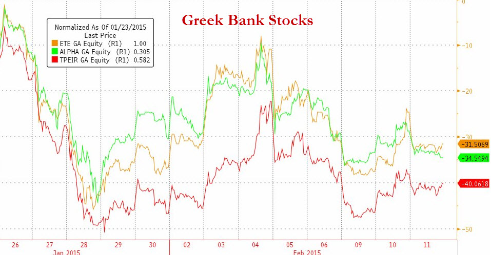Greek Banks Battered : At one point in January, when Grexit fears were at their peak, Greek banks collectively experienced their largest single day decline on record, falling by more than 20%. After having found a temporary floor in late January, stocks of these banks have collapsed once again but did not carve new lows. There is obviously some hope being baked into prices