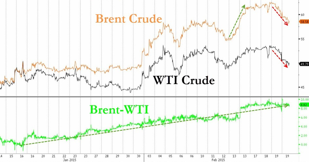 As a result of Brent outperforming WTI, the spread between both oil mixtures has widened from negative (WTI higher than Brent) to a high of around $10. The stark difference in price action is also apparent - Brent managed to trade a 3 major consecutive higher highs, while WTI has failed to advance above $54