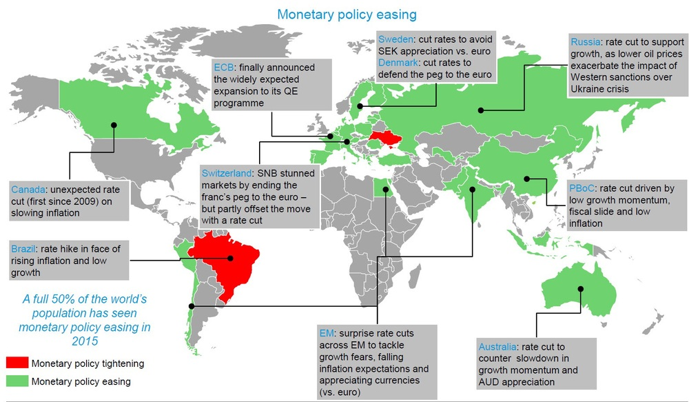 The world is once again flushed with liquidity as a sea of green fills the map. More and more central banks are expected to cut rates and loosen monetary policy. Whatever that is grey in the map above will very soon be colored green. The only sticking point, as we see it, remains the US where the Fed current sits on the fence