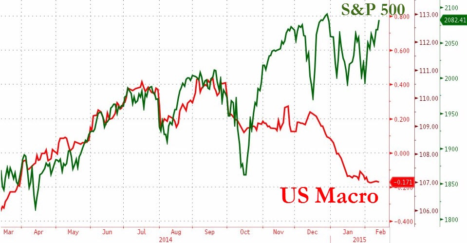 The divergence between US macro economic data and performance of the equity markets is stark. Such dynamics remain complex and bewildering - just what is driving multiples higher?