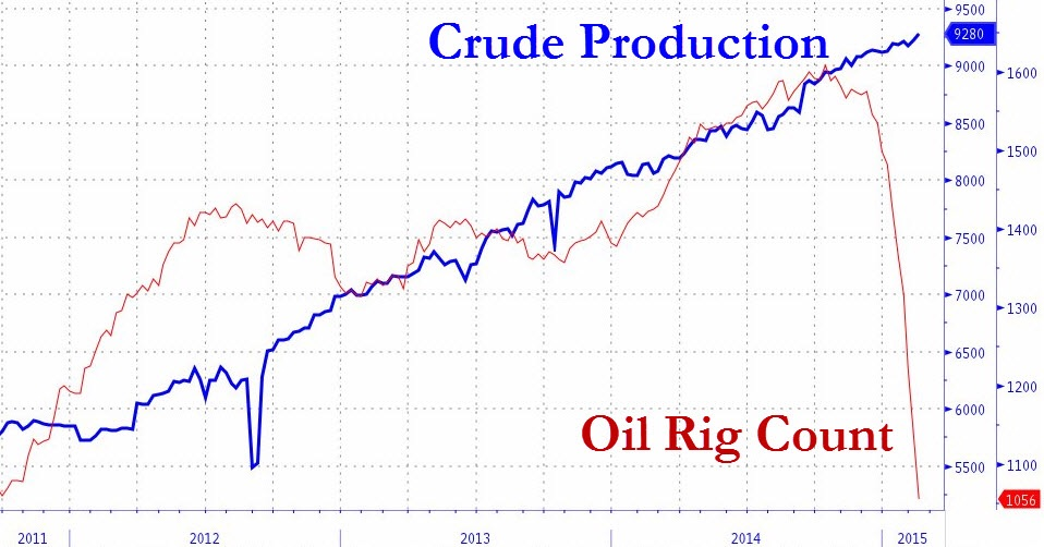 US crude oil production has never been higher despite a double whammy of lower spot prices and a huge fall in the number or operational oil rigs  (data from Baker Hughes). This conundrum has left the market flummoxed and is perhaps the precise strategy US energy giants have adopted in their efforts to retain market share