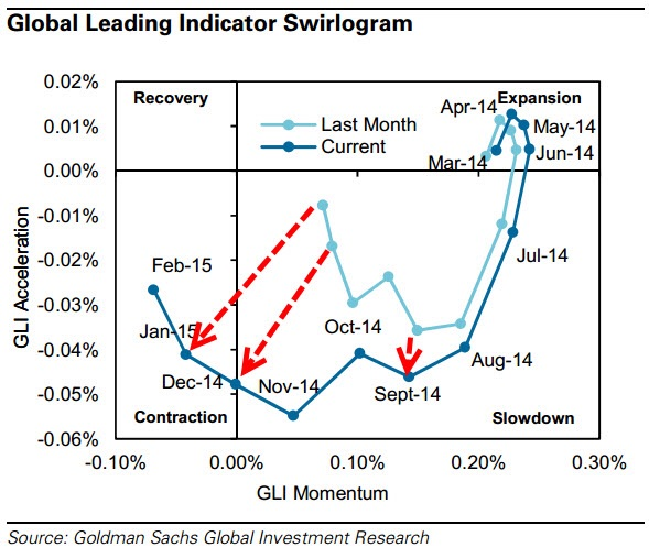 "Goldman's GLI ""Swirlogram"" : The final print for February's GLI reading affirms the global economy has entered a contraction with accelerating negative growth. It also shows that the global economy has been in the contraction phase for the last 3 months (December, January, February). What is just as worrying is that just six months after being in expansion territory, the indicator has collapsed into contraction with monthly revisions notably deep - 9 out of 10 components declining in February."
