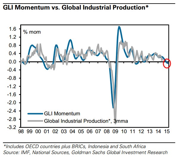 GLI momentum turns negative for the first time since 2011.  Although we agree that this is too tiny a blip to read into, if we continue to see follow through deeper into negative momentum, this might spell bad news for growth in global industrial production