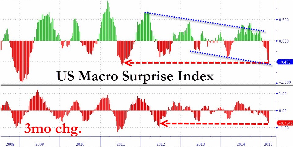 This chart courtesy of Zero Hedge depicts just how much US macro data has really disappointed - as bad is it has been compared to 2012