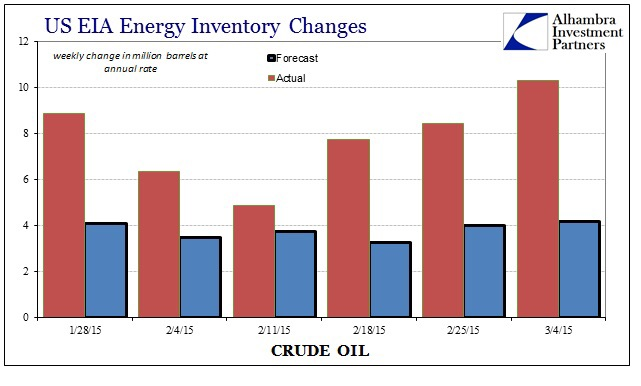 Inventory forecasts have fallen very short of actual numbers in ever week that has elapsed so far in 2014. However, the relative lackluster response in WTI crude oil prices following each release is telling that the market isn't very bothered about further inventory buildup.    Chart courtesy of Alhambra Investment Partners