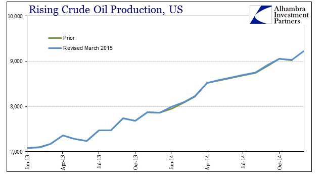 Crude oil production now stands well above 9mbbl/d and has been on an upwards trend irrespective of the price of oil.   Chart courtesy of Alhambra Investment Partners
