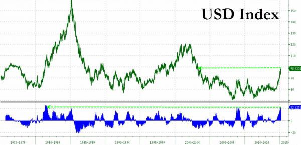 The dollar  Index surged to a new 12 year high, rising 23% in the last 8 months - the fastest surge since 1981.   Chart courtesy of Zero Hedge