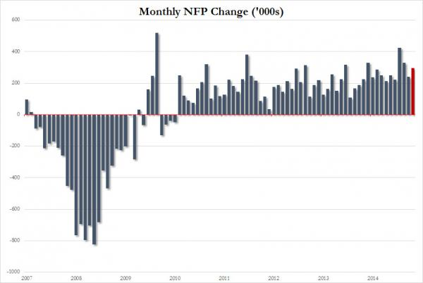 The US economy added 295,000 jobs in February vs. a consensus of 235,000 and January's 239,000 figure.  This marks the 58th positive monthly change since 2010  and perhaps reflects the market's belief in the strength of the US labor market.  Chart courtesy of Zero Hedge