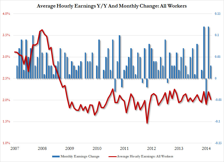 Average hourly earnings rose 0.2% to $25.78 in February, missing consensus estimates marginally.  Factoring in a 0.1% deflation rate, real earnings would have increased more than the nominal figure  .  The chart does however show that wages are still far below their 2007 highs and seems to have stabilized at lower levels.  Chart courtesy of Zero Hedge