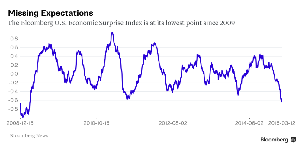 US macroeconomic data has missed expectations by the most since 2009 , according to data recorded by Bloomberg. While this is been partly due to the over exuberant forecasts, there has indeed been a weakening of positive momentum in the different economic indicators.  Chart courtesy of Bloomberg