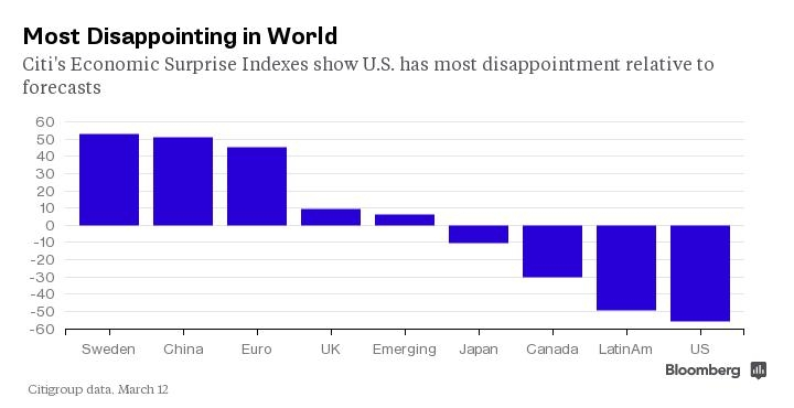 Contrary to the EURUSD,  European macroeconomic data has actually surprised to the upside rather decently , contrasting with the US's worst ranking, according to Citi's Economic Surprise Index. This again highlights the know facts that analyst expectations are inherently lagging.  Chart courtesy of Bloomberg, Citi
