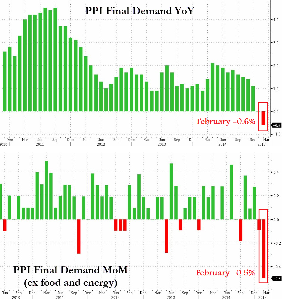 Producer prices declined for the first time on record in February  despite excluding already weak energy and food prices. the YoY change came in at -0.6% while the sequential change was an equally bad -0.5%, the biggest miss since 2009 relative to estimates of +0.1%.  Chart courtesy of Zero Hedge