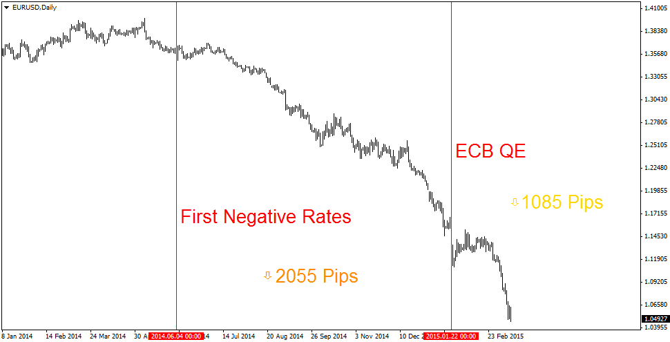 The Euro has traded weaker against the US dollar ever since the ECB cut the rate on their deposit facility to negative in their 22 June announcement - falling more than  2000 pips  in slightly over 7 months. The introduction of the PSPP brought the single currency  1000 pips  lower in just 2 short months.   At this rate, traders expect parity to be reached by the end of April.