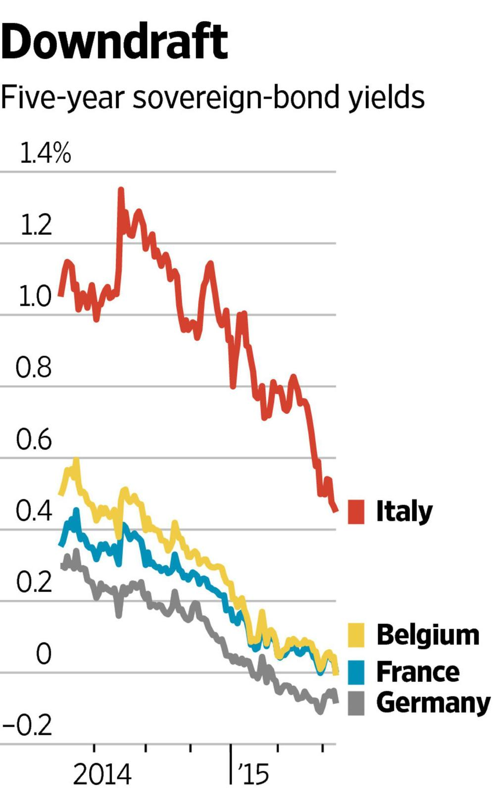 It's now much cheaper to lend the Italian government Euros for 5 years than to lend the pounds to the UK government Pounds, or dollars to the US government for a 5-year period!    Insanity is indeed an understatement. This proves how much power central banks really wield
