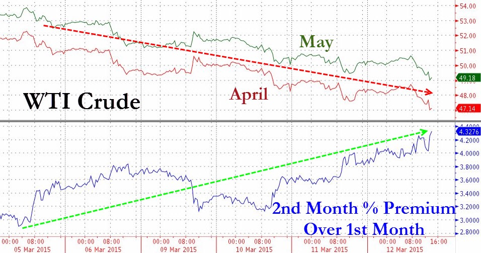 The J-K spread expressed as a percentage of premium te May CL contract trades over the front month April CL contract. Such an abnormal premium indicates asymmetric selling pressure in the front month, closest to spot prices, and might indicate heightened fears over the price trajectory in the short term.   Chart courtesy of Zero Hedge