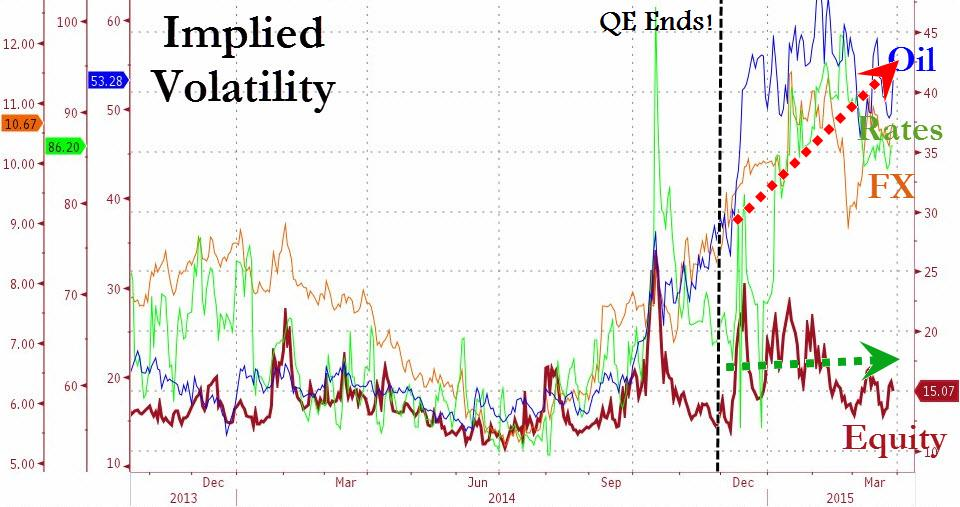 Looking at the implied volatility across the asset classes, it doesn't take too long to notice an anomaly.  Technically, the flares in volatility started a while before QE officially ended. It was talk about the completion of the Fed's tapering operation that rattled the markets.  Initially, the volatility surged across all 4 asset classes, treasuries being affected most adversely, followed by equities, then currencies and energy. After the major correction in September, equity volatility normalized quickly while that of interest rates continued to stay elevated.  As we approached the December, it became obvious that  volatility had been transient in equities, and was gradually being migrated to currencies and energy . Note that there were major trends in FX (Euro, Dollar, Swiss Franc, ect) and the energy space (crude oil, nat gas).  In hindsight, the migration in volatility made sense as we saw major price movements in most other asset classes except US equities, which mostly traded sidewards.  Chart courtesy of Zero Hedge, illustration ours