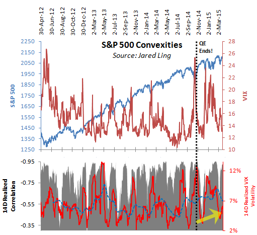"(Click to enlarge)    How To Read:  The top pane plots the S&P 500 index and VIX. The bottom pane plots the 14-day realized correlation between the S&P 500 index and the VIX (black histogram), the 14-day realized volatility of the VIX (red line), and a 50-period exponential moving average of the 14-dat realized VIX volatility (dotted blue line).    Note that realized correlation as seen here does not refer to pairwise correlation coefficient. Realized correlation coefficient values range from 1 to -1, with 0 connoting no correlation, 1 connoting perfect correlation, and -1 connoting perfect inverse correlation. Realized VIX volatility is also referred to as volatility of volatility (""vol of vol""). Vol of vol measures the variance of implied volatility, and is a measure of this 14-day historical volatility of the VIX.    Convexities:  We feel it is insightful to look into the convexities of the volatility markets from time to time. Convexities refer to the second order derivatives of an asset's price, the VIX in this case. Due to the non-linear nature of volatility, we can look into how implied volatility has behaved  vis-à-vis  the various degrees of correlation volatility has to equity prices.   Realized correlation usually surges when the VIX spikes during corrections in equity prices.  This is no surprise because as hedges are initiated in the volatility markets in reaction to falling equity prices, that very action bids up the VIX - a self-fulfilling prophesy.  Since July 2014, vol of vol started to rise as the market began to prepare for the termination of QE in October. This is evidenced by the sustained increase in the 50-period moving average of this measure.  It is interesting that in addition to higher absolute levels of implied volatility, implied volatility itself has gotten more volatile; the VIX has become more volatile.   Chart by Business Of Finance"